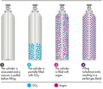 Khí Trộn_Mixture Gas